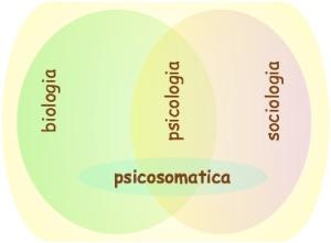 Enciclopedia di medicina popolare: tutoria stress Delimitazione di psicosomatica